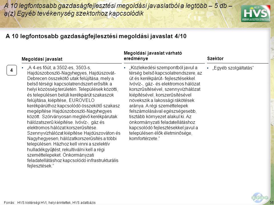 """▪""""Egyéb szolgáltatás"""" 4 ▪""""A 4-es főút, a 3502-es, 3503-s, Hajdúszoboszló-Nagyhegyes, Hajdúszovát- Debrecen összekötő utak felújítása, mely a belső tér"""