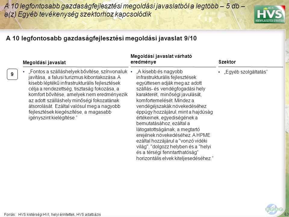 """63 A 10 legfontosabb gazdaságfejlesztési megoldási javaslat 9/10 Forrás:HVS kistérségi HVI, helyi érintettek, HVS adatbázis Szektor ▪""""Egyéb szolgáltat"""