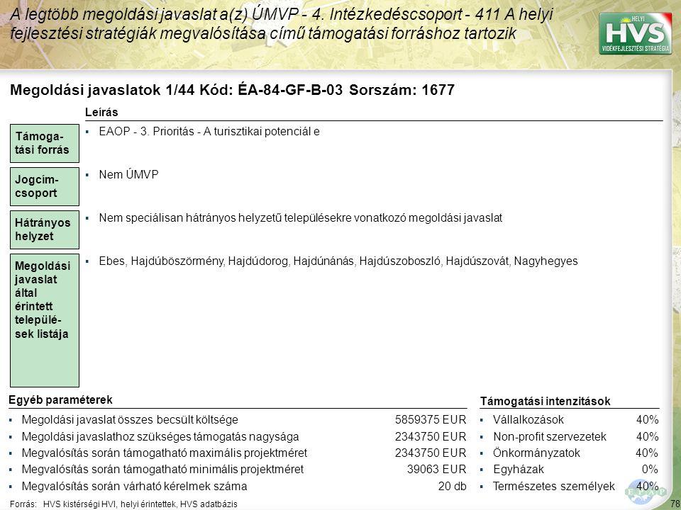 78 Forrás:HVS kistérségi HVI, helyi érintettek, HVS adatbázis A legtöbb megoldási javaslat a(z) ÚMVP - 4. Intézkedéscsoport - 411 A helyi fejlesztési