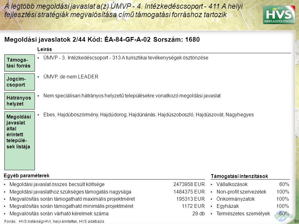 80 Forrás:HVS kistérségi HVI, helyi érintettek, HVS adatbázis A legtöbb megoldási javaslat a(z) ÚMVP - 4. Intézkedéscsoport - 411 A helyi fejlesztési
