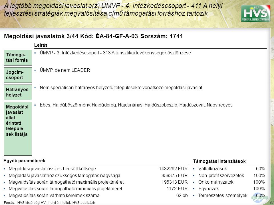 82 Forrás:HVS kistérségi HVI, helyi érintettek, HVS adatbázis A legtöbb megoldási javaslat a(z) ÚMVP - 4. Intézkedéscsoport - 411 A helyi fejlesztési