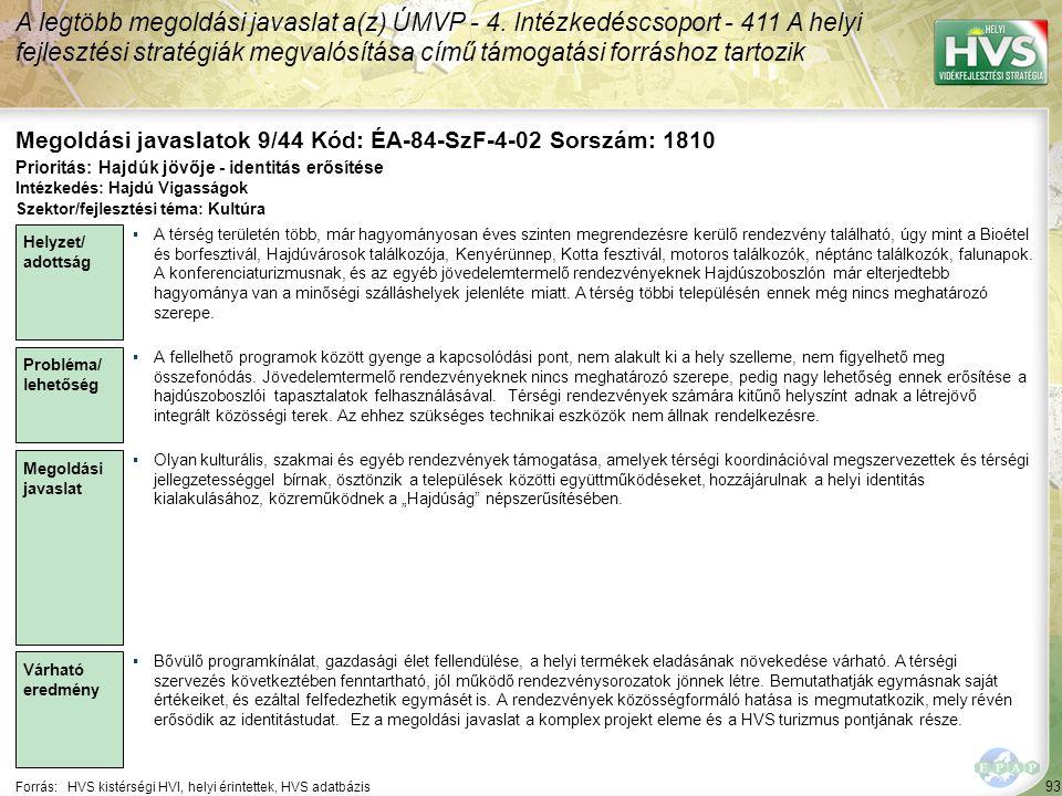 93 Forrás:HVS kistérségi HVI, helyi érintettek, HVS adatbázis Megoldási javaslatok 9/44 Kód: ÉA-84-SzF-4-02 Sorszám: 1810 A legtöbb megoldási javaslat