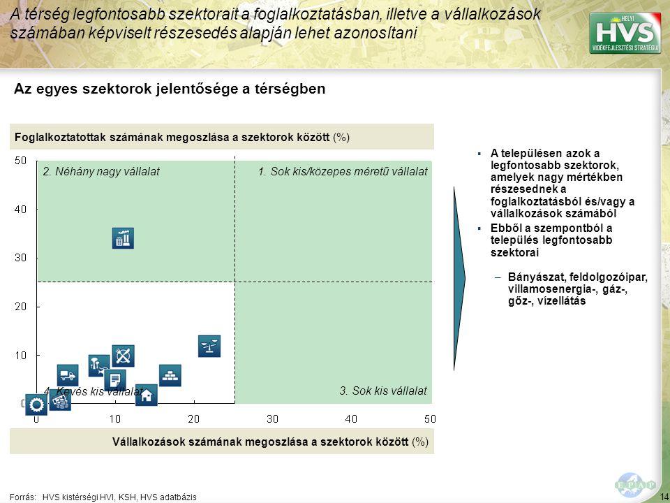 14 Forrás:HVS kistérségi HVI, KSH, HVS adatbázis Az egyes szektorok jelentősége a térségben A térség legfontosabb szektorait a foglalkoztatásban, illetve a vállalkozások számában képviselt részesedés alapján lehet azonosítani Foglalkoztatottak számának megoszlása a szektorok között (%) Vállalkozások számának megoszlása a szektorok között (%) ▪A településen azok a legfontosabb szektorok, amelyek nagy mértékben részesednek a foglalkoztatásból és/vagy a vállalkozások számából ▪Ebből a szempontból a település legfontosabb szektorai –Bányászat, feldolgozóipar, villamosenergia-, gáz-, gőz-, vízellátás 1.