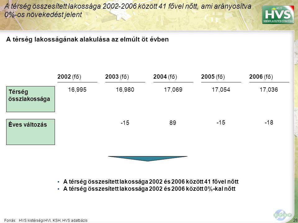 28 Forrás:HVS kistérségi HVI, KSH, HVS adatbázis A térség lakosságának alakulása az elmúlt öt évben A térség összesített lakossága 2002-2006 között 41 fővel nőtt, ami arányosítva 0%-os növekedést jelent ▪A térség összesített lakossága 2002 és 2006 között 41 fővel nőtt ▪A térség összesített lakossága 2002 és 2006 között 0%-kal nőtt Térség összlakossága Éves változás 2002 (fő)2003 (fő)2004 (fő)2005 (fő)2006 (fő) 16,99516,98017,06917,05417,036 -1589 -15-18