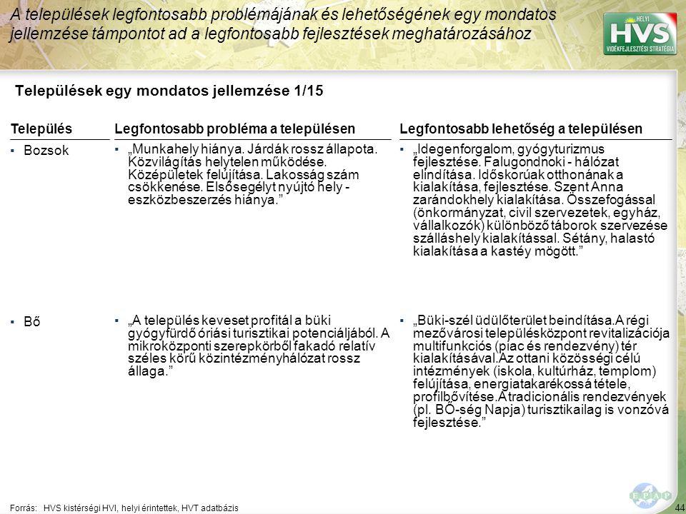 """44 Települések egy mondatos jellemzése 1/15 A települések legfontosabb problémájának és lehetőségének egy mondatos jellemzése támpontot ad a legfontosabb fejlesztések meghatározásához Forrás:HVS kistérségi HVI, helyi érintettek, HVT adatbázis TelepülésLegfontosabb probléma a településen ▪Bozsok ▪""""Munkahely hiánya."""