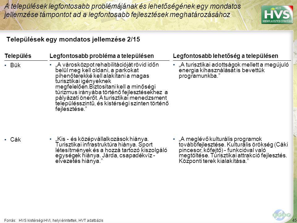 """45 Települések egy mondatos jellemzése 2/15 A települések legfontosabb problémájának és lehetőségének egy mondatos jellemzése támpontot ad a legfontosabb fejlesztések meghatározásához Forrás:HVS kistérségi HVI, helyi érintettek, HVT adatbázis TelepülésLegfontosabb probléma a településen ▪Bük ▪""""A városközpot rehabilitációját rövid időn belül meg kell oldani, a parkokat pihenőterekké kell alakítani a magas turisztikai igényeknek megfelelően.Biztosítani kell a minőségi túrizmus irányába történő fejlesztésekhez a pályázati önerőt."""