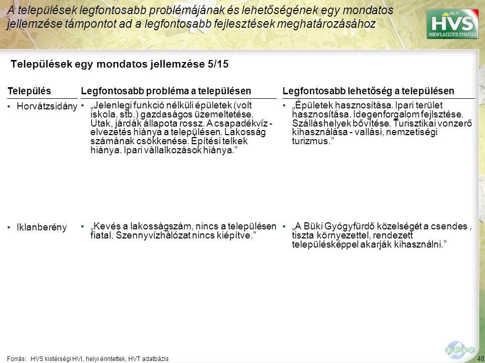 """48 Települések egy mondatos jellemzése 5/15 A települések legfontosabb problémájának és lehetőségének egy mondatos jellemzése támpontot ad a legfontosabb fejlesztések meghatározásához Forrás:HVS kistérségi HVI, helyi érintettek, HVT adatbázis TelepülésLegfontosabb probléma a településen ▪Horvátzsidány ▪""""Jelenlegi funkció nélküli épületek (volt iskola, stb.) gazdaságos üzemeltetése."""