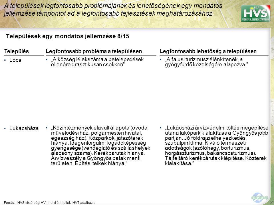 """51 Települések egy mondatos jellemzése 8/15 A települések legfontosabb problémájának és lehetőségének egy mondatos jellemzése támpontot ad a legfontosabb fejlesztések meghatározásához Forrás:HVS kistérségi HVI, helyi érintettek, HVT adatbázis TelepülésLegfontosabb probléma a településen ▪Lócs ▪""""A község lélekszáma a betelepedések ellenére drasztikusan csökken ▪Lukácsháza ▪""""Közintézmények elavult állapota (óvoda, művelődési ház, polgármesteri hivatal, egészség ház)."""