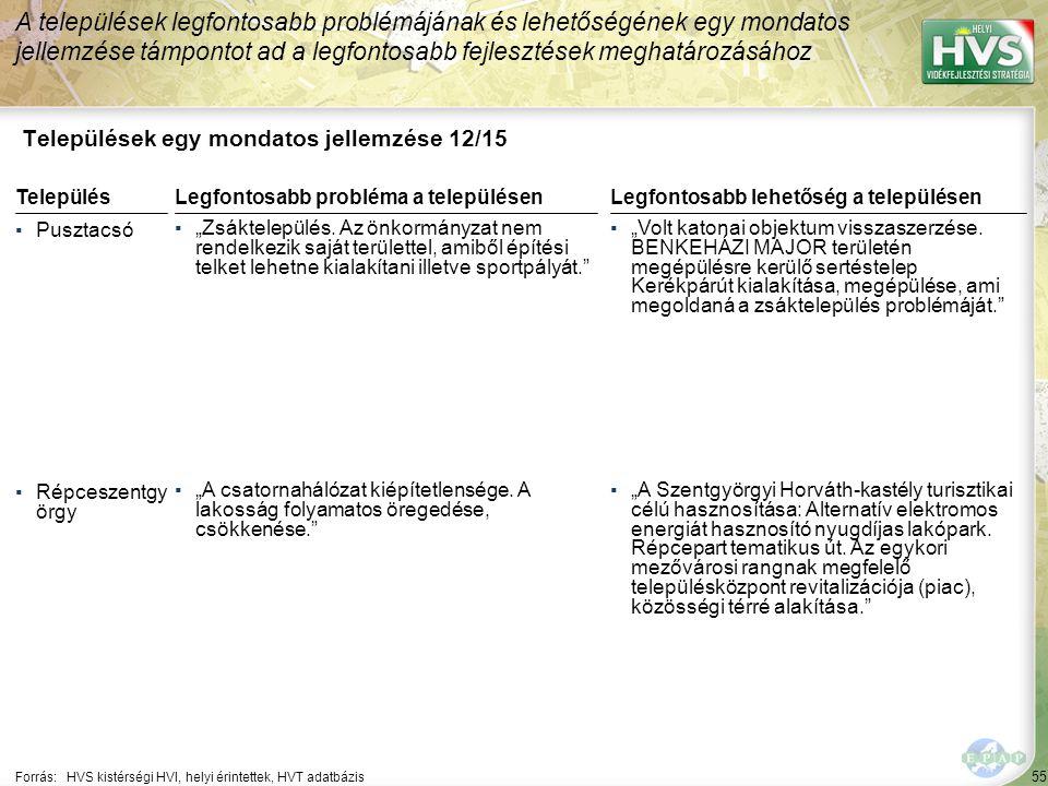 """55 Települések egy mondatos jellemzése 12/15 A települések legfontosabb problémájának és lehetőségének egy mondatos jellemzése támpontot ad a legfontosabb fejlesztések meghatározásához Forrás:HVS kistérségi HVI, helyi érintettek, HVT adatbázis TelepülésLegfontosabb probléma a településen ▪Pusztacsó ▪""""Zsáktelepülés."""