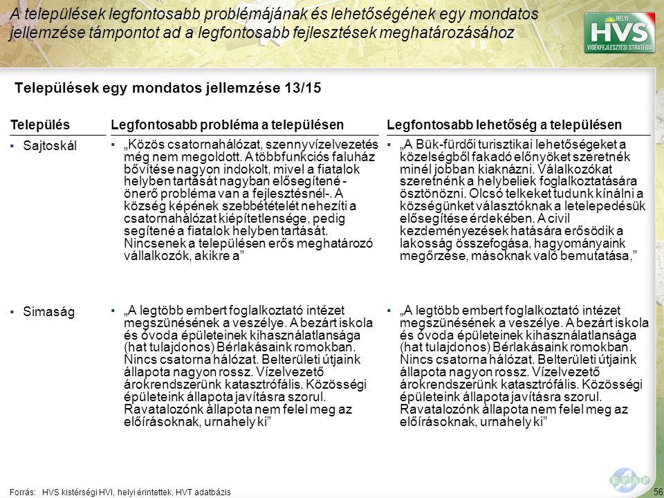 """56 Települések egy mondatos jellemzése 13/15 A települések legfontosabb problémájának és lehetőségének egy mondatos jellemzése támpontot ad a legfontosabb fejlesztések meghatározásához Forrás:HVS kistérségi HVI, helyi érintettek, HVT adatbázis TelepülésLegfontosabb probléma a településen ▪Sajtoskál ▪""""Közös csatornahálózat, szennyvízelvezetés még nem megoldott."""