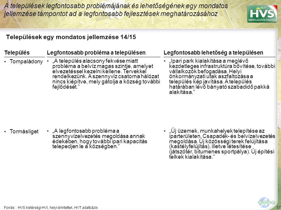 """57 Települések egy mondatos jellemzése 14/15 A települések legfontosabb problémájának és lehetőségének egy mondatos jellemzése támpontot ad a legfontosabb fejlesztések meghatározásához Forrás:HVS kistérségi HVI, helyi érintettek, HVT adatbázis TelepülésLegfontosabb probléma a településen ▪Tompaládony ▪""""A település alacsony fekvése miatt probléma a belvíz magas szintje, amelyet elvezetéssel kezelni kellene."""