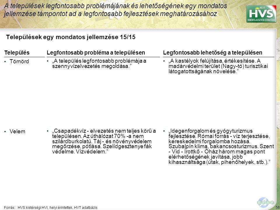 """58 Települések egy mondatos jellemzése 15/15 A települések legfontosabb problémájának és lehetőségének egy mondatos jellemzése támpontot ad a legfontosabb fejlesztések meghatározásához Forrás:HVS kistérségi HVI, helyi érintettek, HVT adatbázis TelepülésLegfontosabb probléma a településen ▪Tömörd ▪""""A település legfontosabb problémája a szennyvízelvezetés megoldása. ▪Velem ▪""""Csapadékvíz - elvezetés nem teljes körű a településen."""