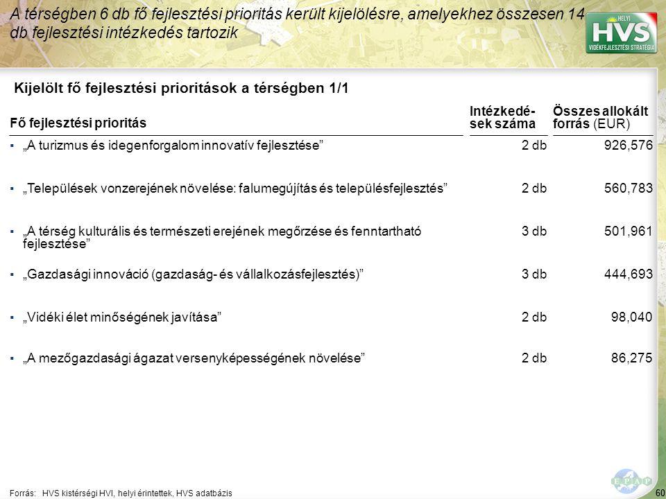 """60 Kijelölt fő fejlesztési prioritások a térségben 1/1 A térségben 6 db fő fejlesztési prioritás került kijelölésre, amelyekhez összesen 14 db fejlesztési intézkedés tartozik Forrás:HVS kistérségi HVI, helyi érintettek, HVS adatbázis ▪""""A turizmus és idegenforgalom innovatív fejlesztése ▪""""Települések vonzerejének növelése: falumegújítás és településfejlesztés ▪""""A térség kulturális és természeti erejének megőrzése és fenntartható fejlesztése ▪""""Gazdasági innováció (gazdaság- és vállalkozásfejlesztés) ▪""""Vidéki élet minőségének javítása Fő fejlesztési prioritás ▪""""A mezőgazdasági ágazat versenyképességének növelése 60 2 db 3 db 2 db 926,576 560,783 501,961 444,693 98,040 Összes allokált forrás (EUR) Intézkedé- sek száma 2 db86,275"""
