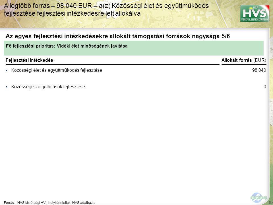 65 ▪Közösségi élet és együttműködés fejlesztése Forrás:HVS kistérségi HVI, helyi érintettek, HVS adatbázis Az egyes fejlesztési intézkedésekre allokált támogatási források nagysága 5/6 A legtöbb forrás – 98,040 EUR – a(z) Közösségi élet és együttműködés fejlesztése fejlesztési intézkedésre lett allokálva Fejlesztési intézkedés ▪Közösségi szolgáltatások fejlesztése Fő fejlesztési prioritás: Vidéki élet minőségének javítása Allokált forrás (EUR) 98,040 0