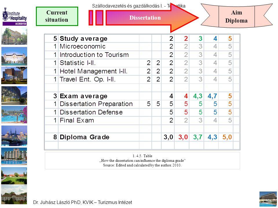 """Szállodavezetés és gazdálkodás I. - Tematika Dr. Juhász László PhD, KVIK – Turizmus Intézet Dissertation Current situation Aim Diploma 1. 4.5. Table """""""