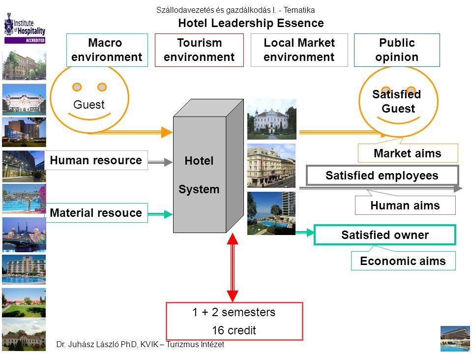 Szállodavezetés és gazdálkodás I. - Tematika Dr. Juhász László PhD, KVIK – Turizmus Intézet Hotel System Material resouce Satisfied Guest Satisfied em