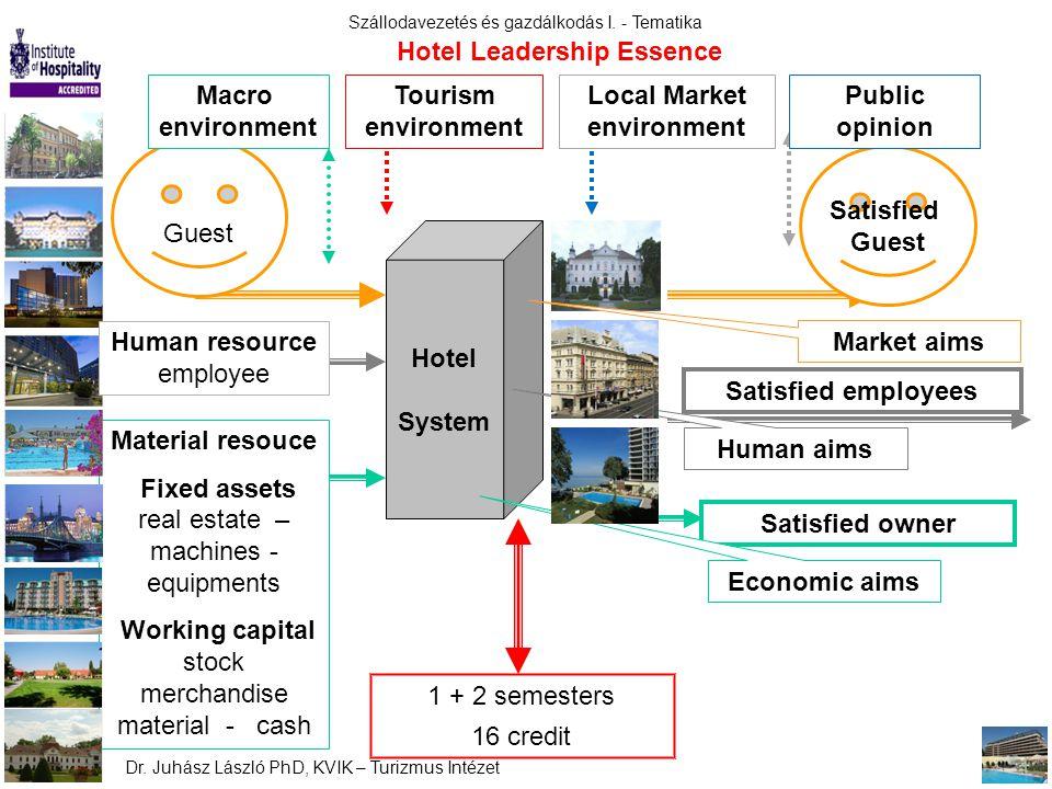 Szállodavezetés és gazdálkodás I. - Tematika Dr. Juhász László PhD, KVIK – Turizmus Intézet Hotel System Material resouce Fixed assets real estate – m