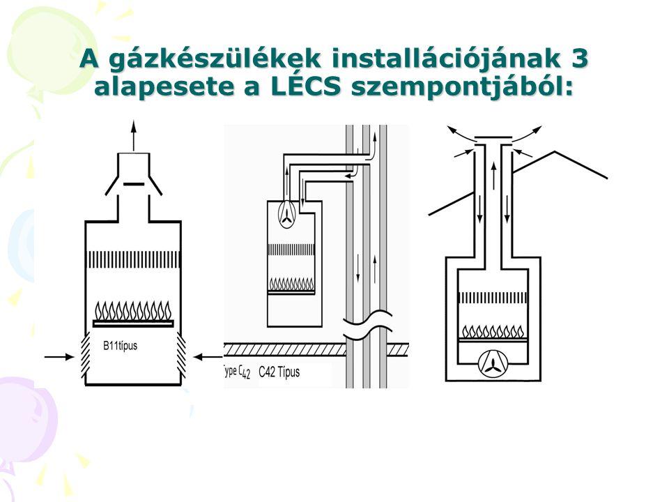 A gázkészülékek installációjának 3 alapesete a LÉCS szempontjából: