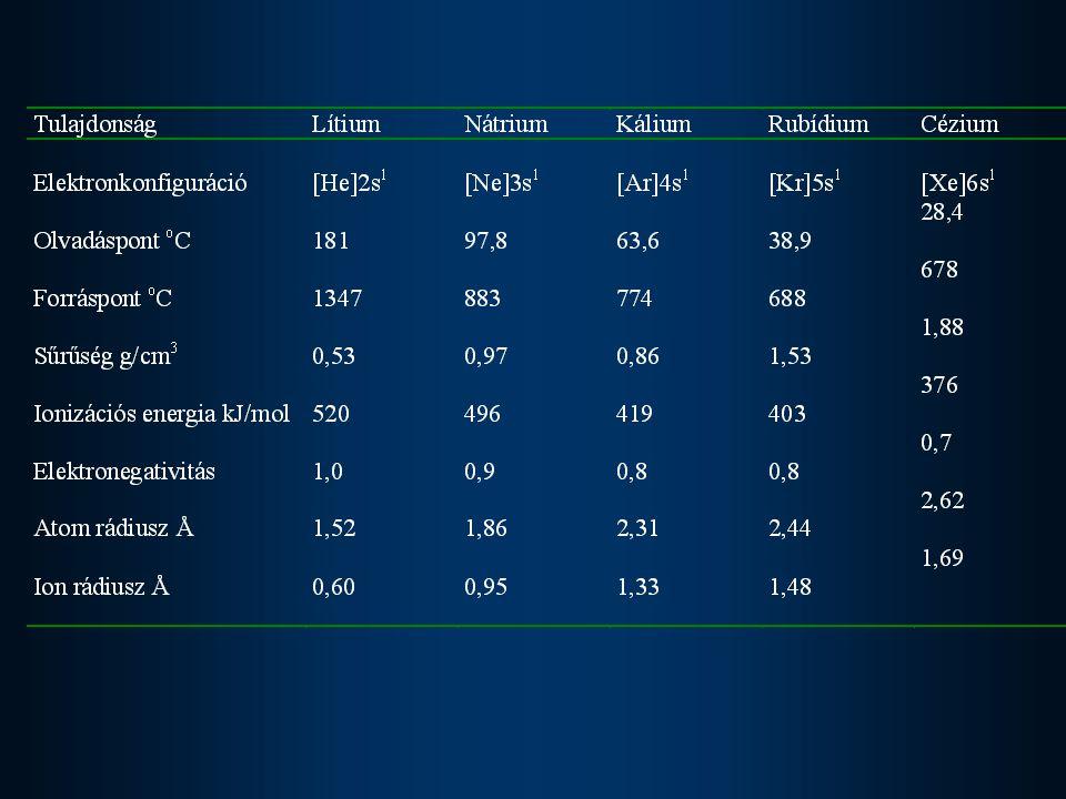 Lángfestés Lítiumkárminvörös Nátriumélénk sárga Kálium fakó ibolya Rubídiumvörös Céziumkék Oldódás • egymásban • cseppfolyós ammóniában Me + (x+y)NH 3  Me(NH 3 ) y + e(NH 3 ) x - 2 e(NH 3 ) x -  e 2 (NH 3 ) x 2-