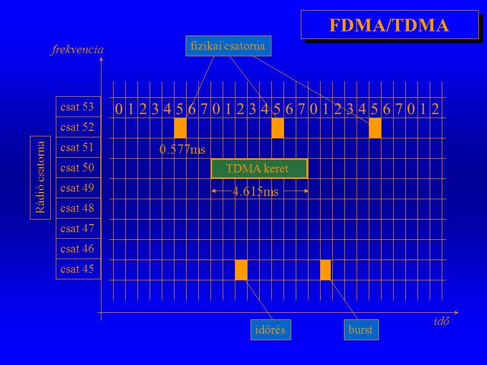 A fizikai réteg jellemzői o Frekvencia sáv: m 890-915MHz (MS  BTS) és 935-960MHz (BTS  MS) m 124 db 200kHz-es csatorna (40db/szolgáltató) o Csatorna