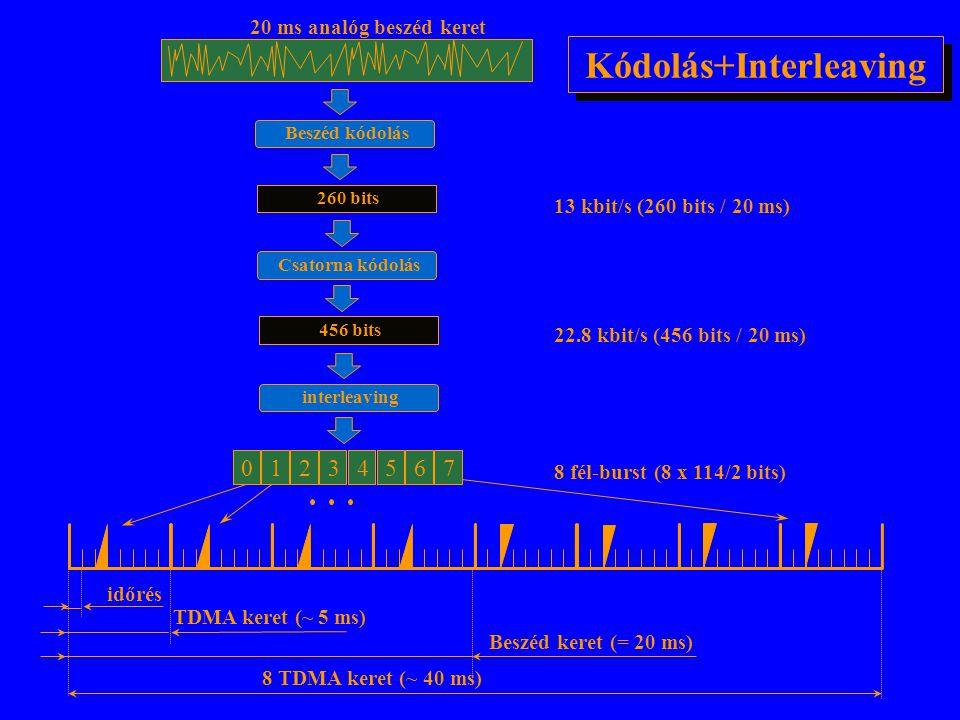 frekvencia idő 012345670123456701234567012 csat 52 csat 50 csat 51 csat 49 csat 48 csat 47 csat 46 csat 45 csat 53 TDMA keret fizikai csatorna Rádió c