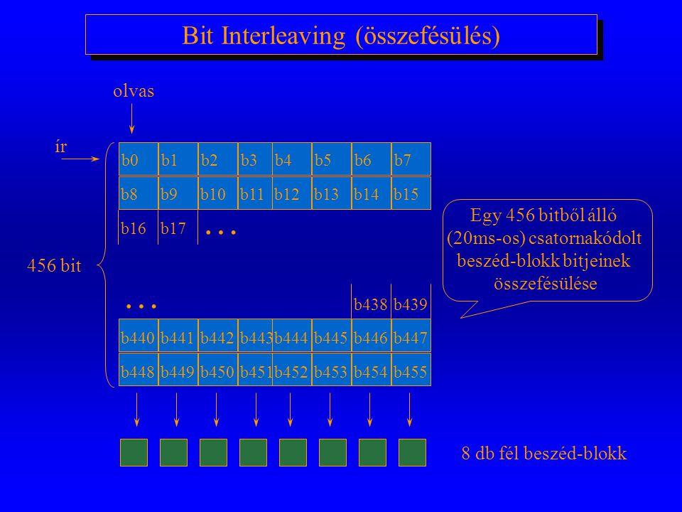 Csatornakódolás 260 bits 5013278 503 4185 37878 456 Fire Konvolúció Négy nulla a kódolónak három ellenőrző bit generálva Kétszer több bit ki 20 ms kód