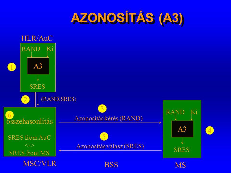 Titkosításhoz használt azonosítók és algoritmusok A3 A8 Ki IMSI HLR/AuC IMSI TMSI RAND SRES Kc (RAND,SRES,Kc) MSC/VLR A5 Kc BSS A5 IMSI TMSI A3 A8 Ki