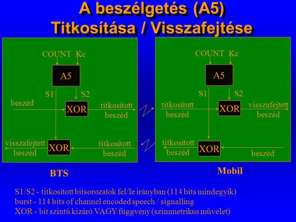 Kc Titkos kulcs generálása (Kc) beszédforgalomhoz (A8) HLR/AuC Kc MSC/VLR BSS Mobil A8 RANDKi Kc A8 RANDKi Kc BSS Kc