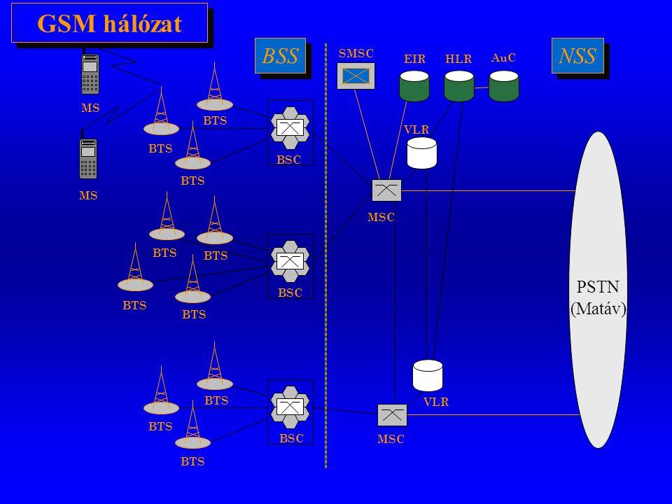 MS BTS PSTN (Matáv) MS BTS BSC SMSC HLR AuC EIR VLR MSC BSS NSS GSM hálózat