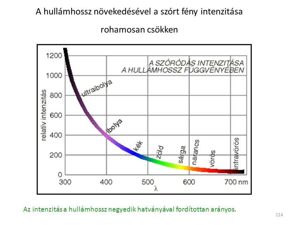 114 A hullámhossz növekedésével a szórt fény intenzitása rohamosan csökken Az intenzitás a hullámhossz negyedik hatványával fordítottan arányos.