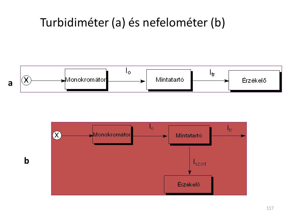 117 Turbidiméter (a) és nefelométer (b) a b