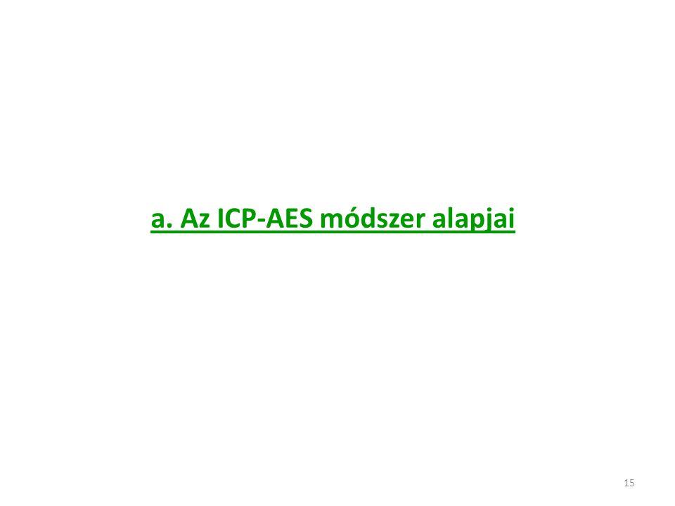 15 a. Az ICP-AES módszer alapjai