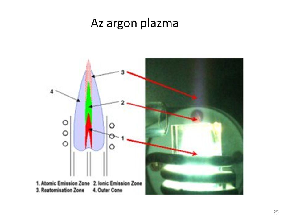 25 Az argon plazma