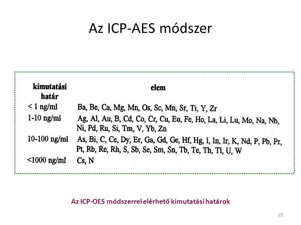 29 Az ICP- A ES módszer Az ICP-OES módszerrel elérhető kimutatási határok
