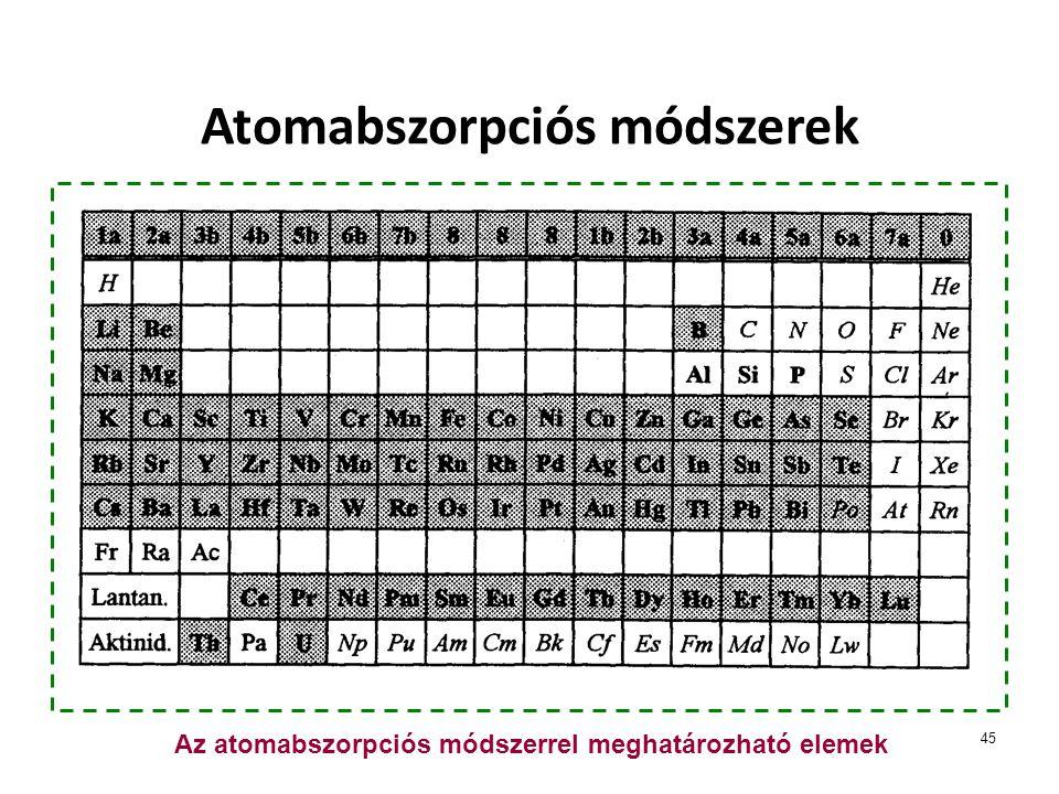 45 Atomabszorpciós módszerek Az atomabszorpciós módszerrel meghatározható elemek