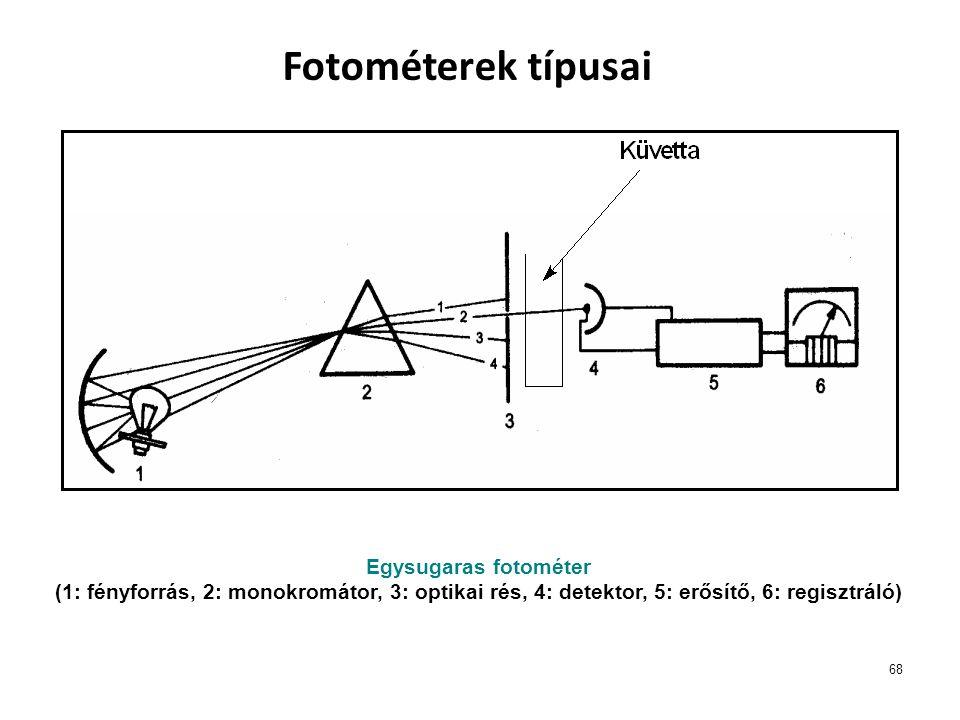 68 Fotométerek típusai Egysugaras fotométer (1: fényforrás, 2: monokromátor, 3: optikai rés, 4: detektor, 5: erősítő, 6: regisztráló)