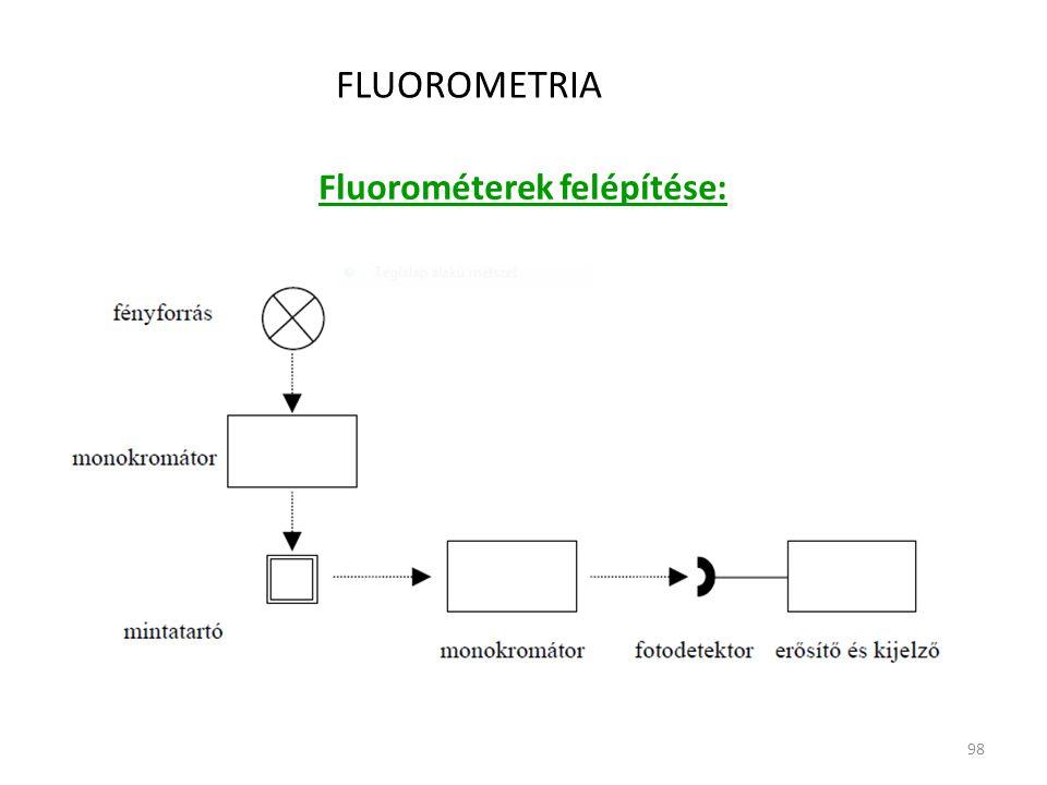 98 FLUOROMETRIA Fluorométerek felépítése: