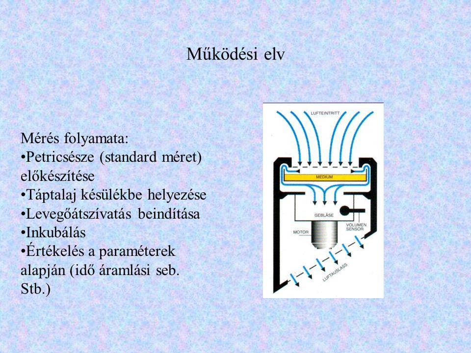 Működési elv Mérés folyamata: •Petricsésze (standard méret) előkészítése •Táptalaj késülékbe helyezése •Levegőátszívatás beindítása •Inkubálás •Értéke