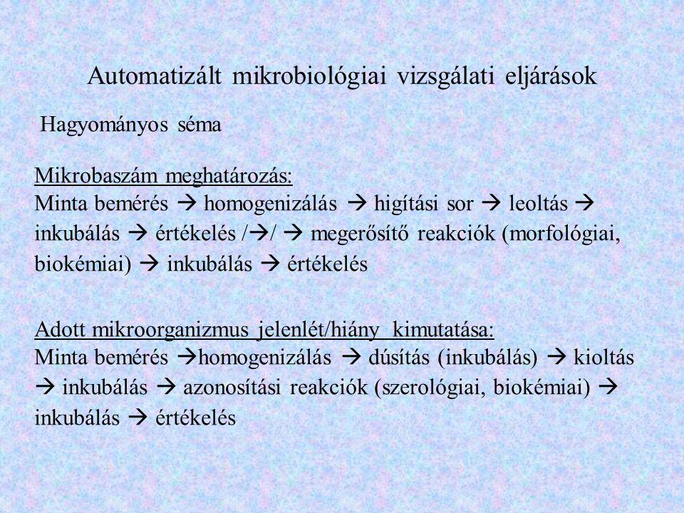 Automatizált mikrobiológiai vizsgálati eljárások Hagyományos séma Mikrobaszám meghatározás: Minta bemérés  homogenizálás  higítási sor  leoltás  i