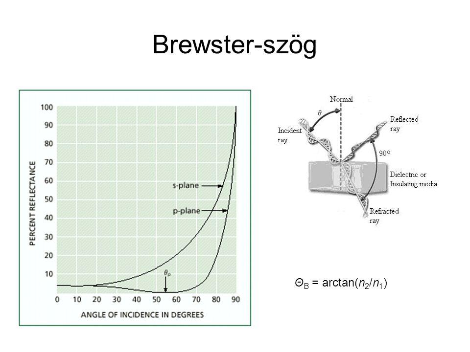 Brewster-szög Θ B = arctan(n 2 /n 1 )
