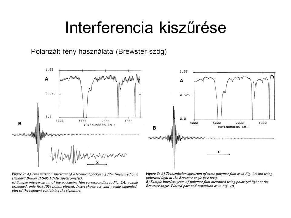 Interferencia kiszűrése Polarizált fény használata (Brewster-szög)