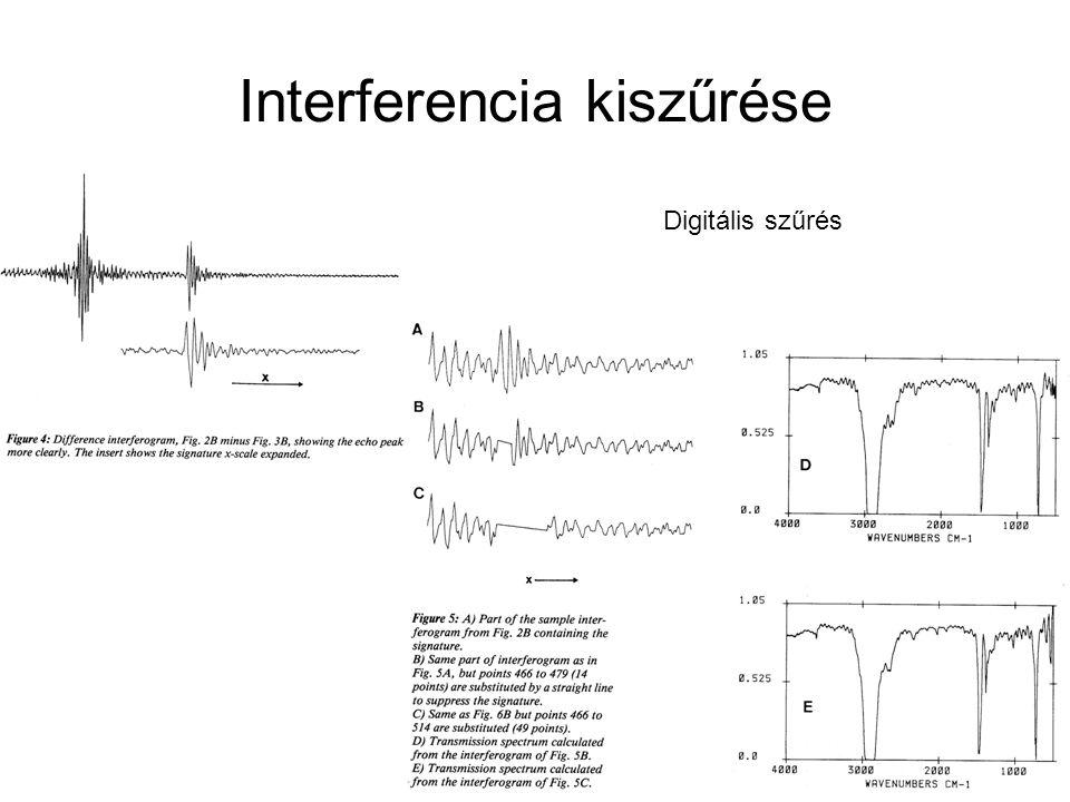Interferencia kiszűrése Digitális szűrés