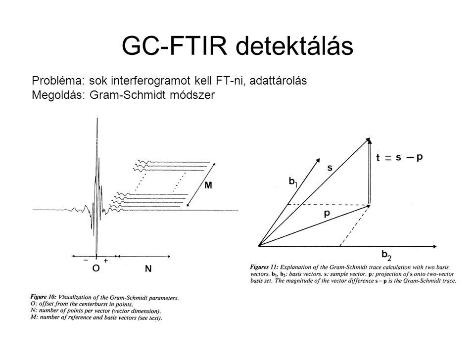 GC-FTIR detektálás Probléma: sok interferogramot kell FT-ni, adattárolás Megoldás: Gram-Schmidt módszer