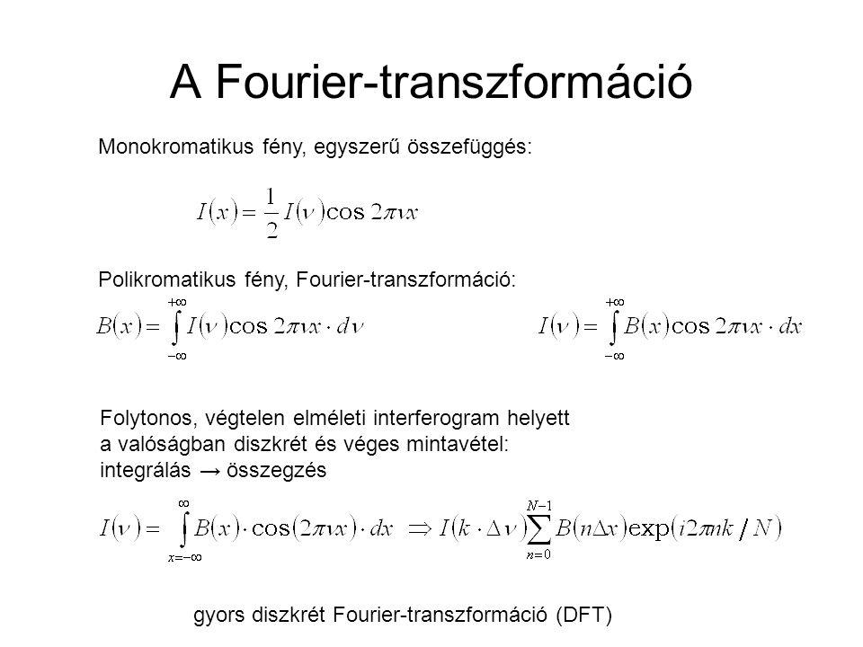 A Fourier-transzformáció Monokromatikus fény, egyszerű összefüggés: Polikromatikus fény, Fourier-transzformáció: Folytonos, végtelen elméleti interfer
