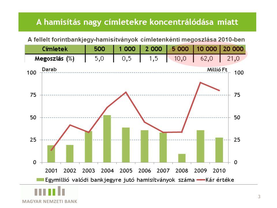 3 A hamisítás nagy címletekre koncentrálódása miatt A fellelt forintbankjegy-hamisítványok címletenkénti megoszlása 2010-ben