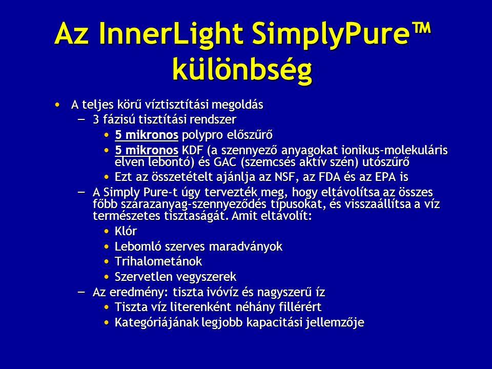 Az InnerLight SimplyPure™ különbség • A teljes körű víztisztítási megoldás – 3 fázisú tisztítási rendszer • 5 mikronos polypro előszűrő • 5 mikronos KDF (a szennyező anyagokat ionikus-molekuláris elven lebontó) és GAC (szemcsés aktív szén) utószűrő • Ezt az összetételt ajánlja az NSF, az FDA és az EPA is – A Simply Pure-t úgy tervezték meg, hogy eltávolítsa az összes főbb szárazanyag-szennyeződés típusokat, és visszaállítsa a víz természetes tisztaságát.