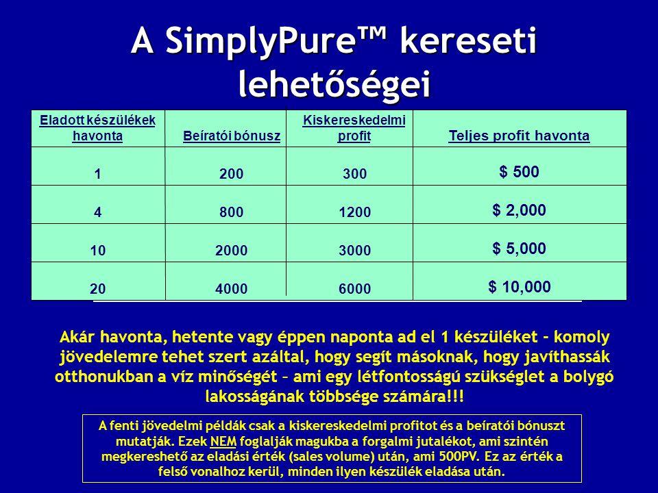 A SimplyPure ™ kereseti lehetőségei $ 10,000 6000400020 $ 5,000 3000200010 $ 2,000 12008004 $ 500 3002001 Teljes profit havonta Kiskereskedelmi profitBeíratói bónusz Eladott készülékek havonta Akár havonta, hetente vagy éppen naponta ad el 1 készüléket - komoly jövedelemre tehet szert azáltal, hogy segít másoknak, hogy javíthassák otthonukban a víz minőségét – ami egy létfontosságú szükséglet a bolygó lakosságának többsége számára!!.