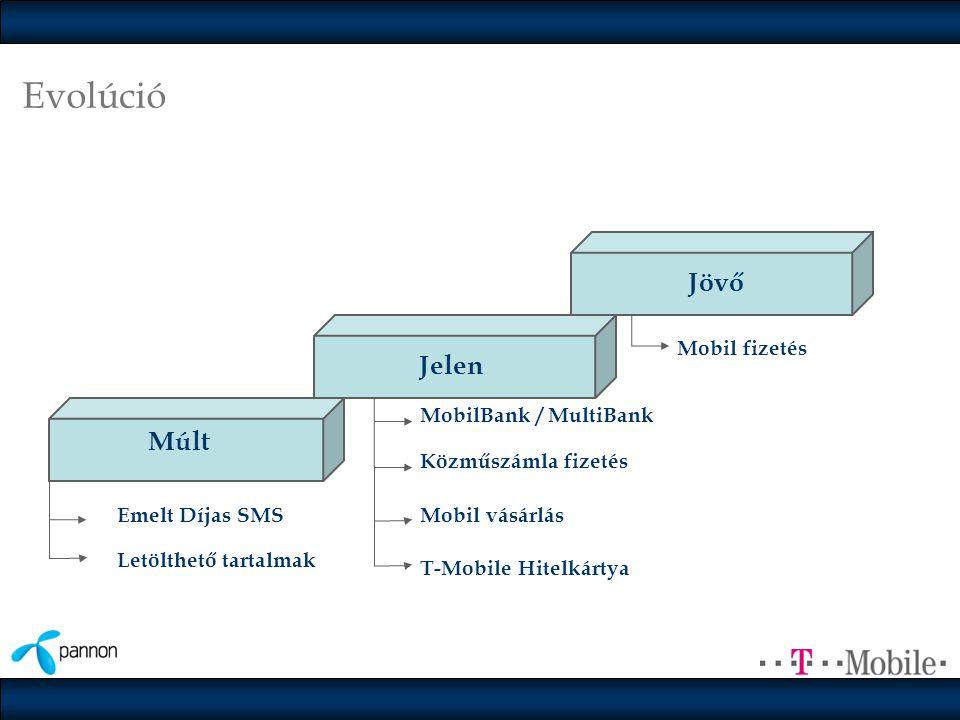 Evolúció Emelt Díjas SMS MobilBank / MultiBank Mobil fizetés Letölthető tartalmak Közműszámla fizetés Mobil vásárlás Múlt Jelen Jövő T-Mobile Hitelkártya