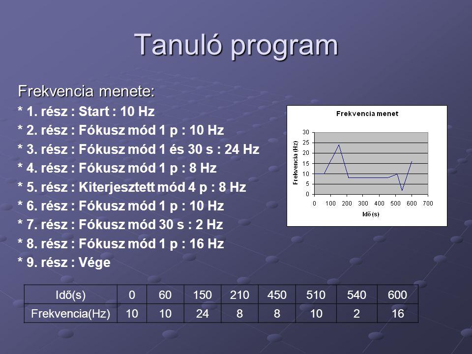 Tanuló program Frekvencia menete: * 1. rész : Start : 10 Hz * 2. rész : Fókusz mód 1 p : 10 Hz * 3. rész : Fókusz mód 1 és 30 s : 24 Hz * 4. rész : Fó