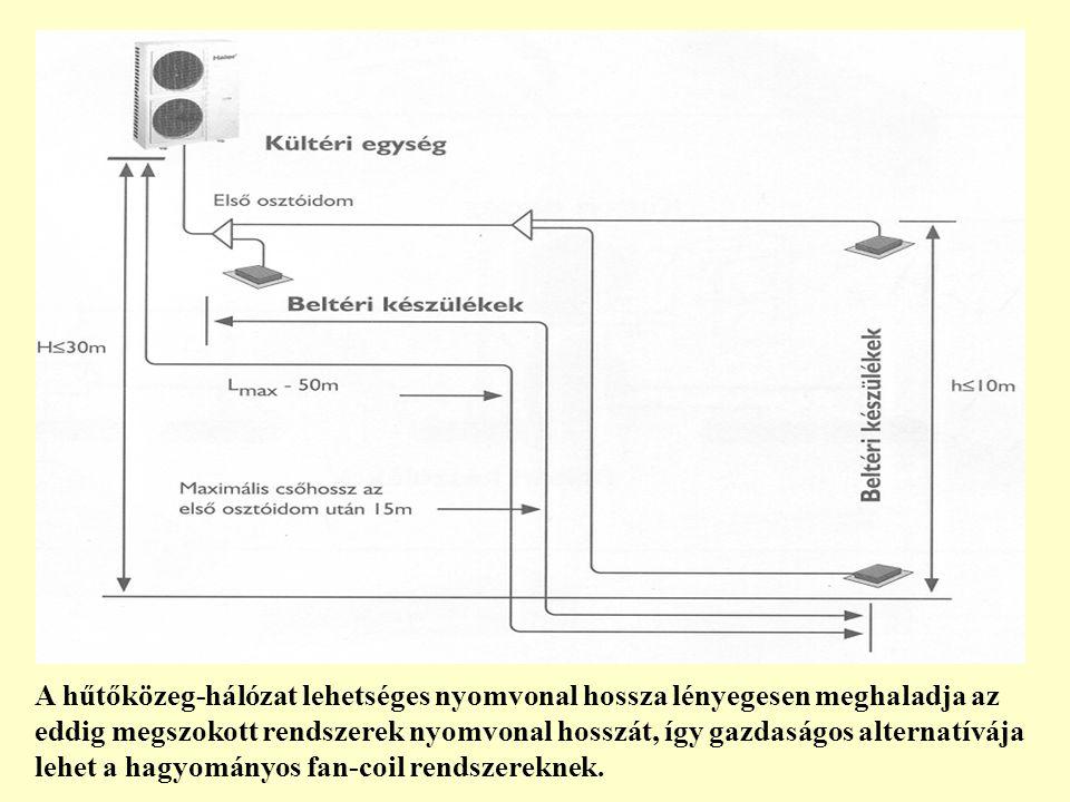 A hűtőközeg-hálózat lehetséges nyomvonal hossza lényegesen meghaladja az eddig megszokott rendszerek nyomvonal hosszát, így gazdaságos alternatívája l